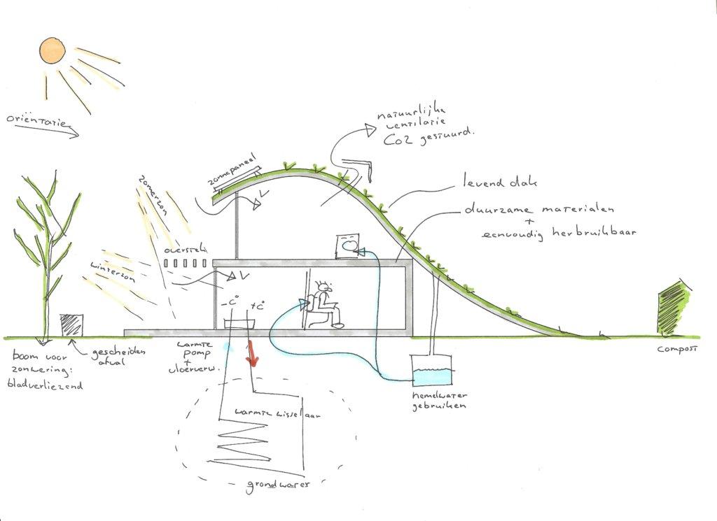 Concept Duurzaam Wonen Moderne Woning Nico Dekker